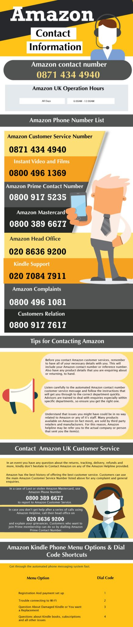 Amazon Helpline