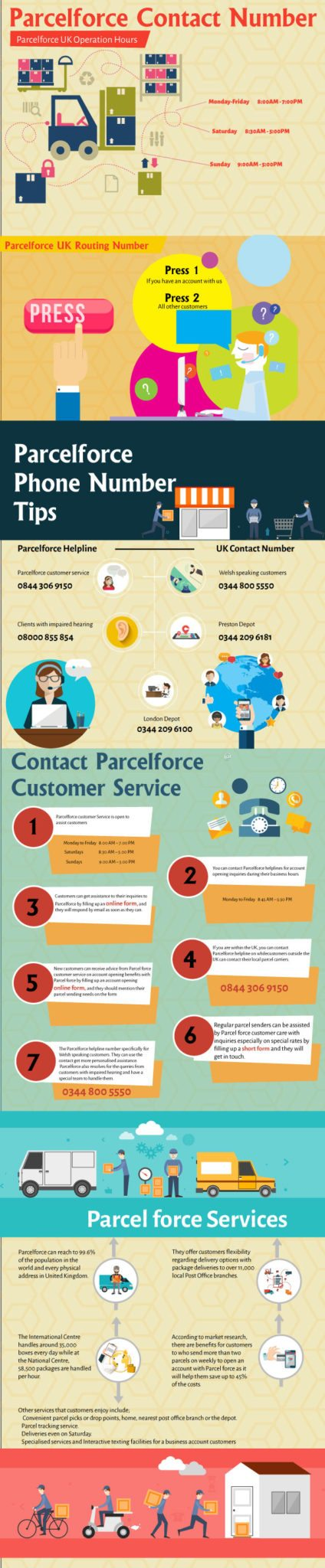 Parcelforce Contact Number