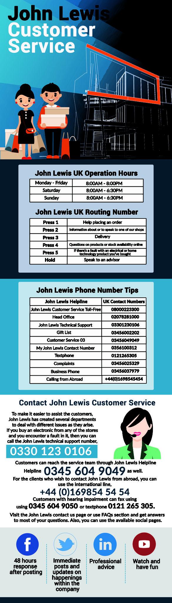 JOHN LEWIS Contact Number