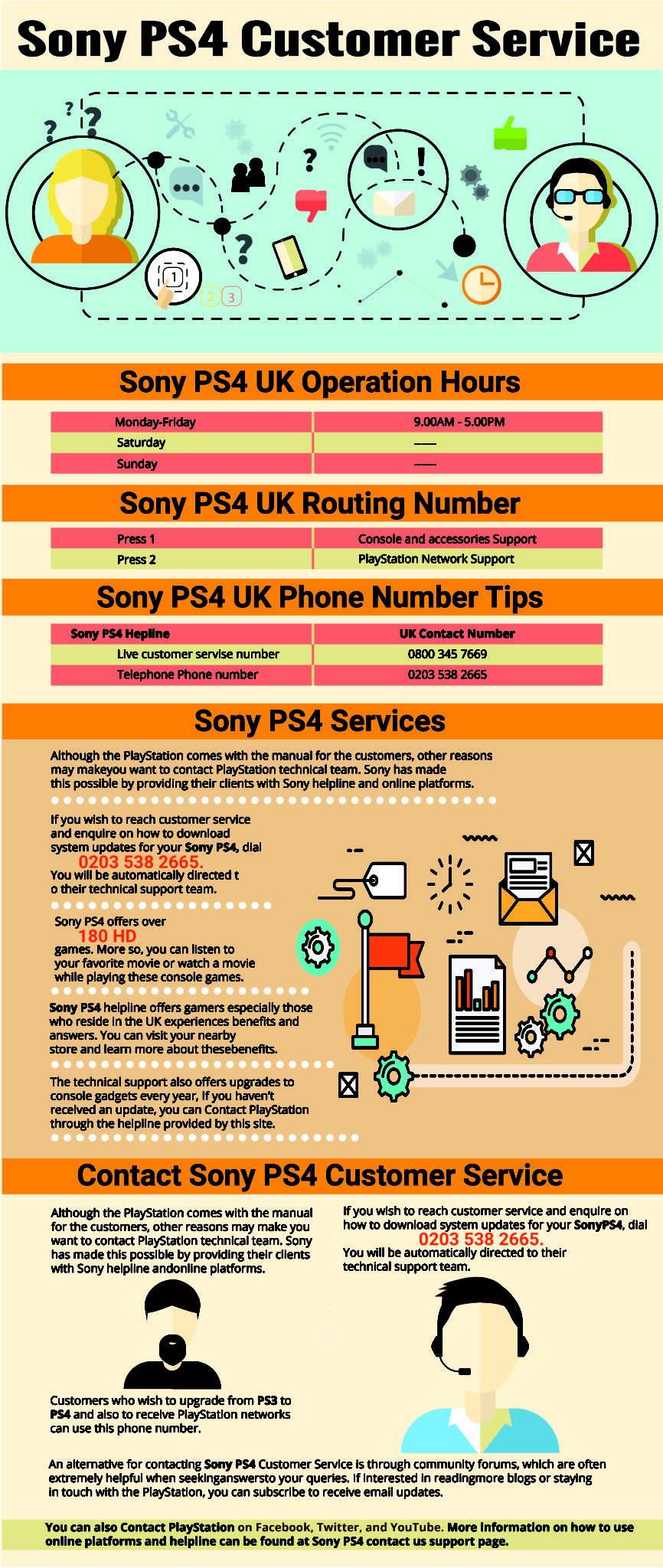 Sony PS4 Helpline