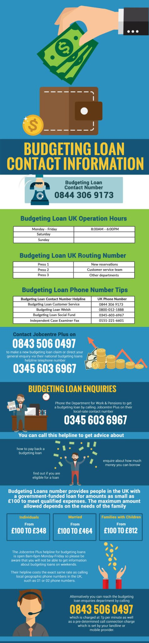Budgeting Loan Contact Number