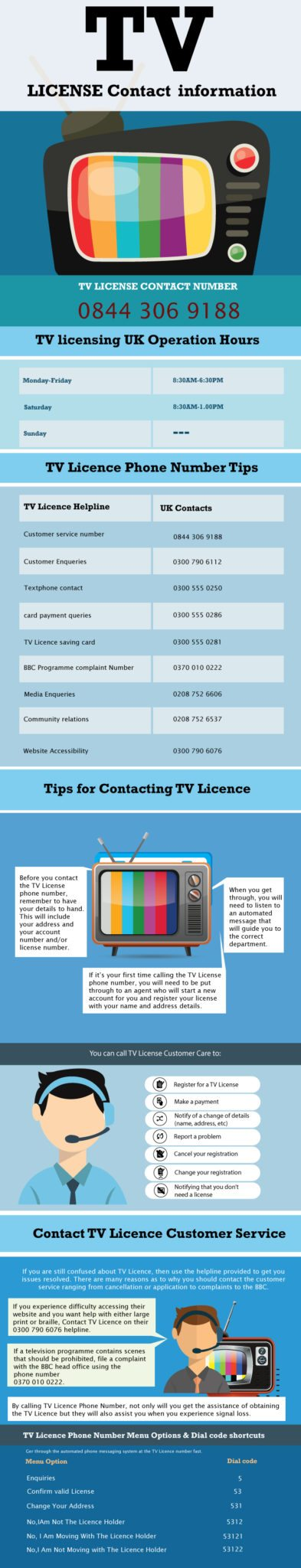 TV License Helpline