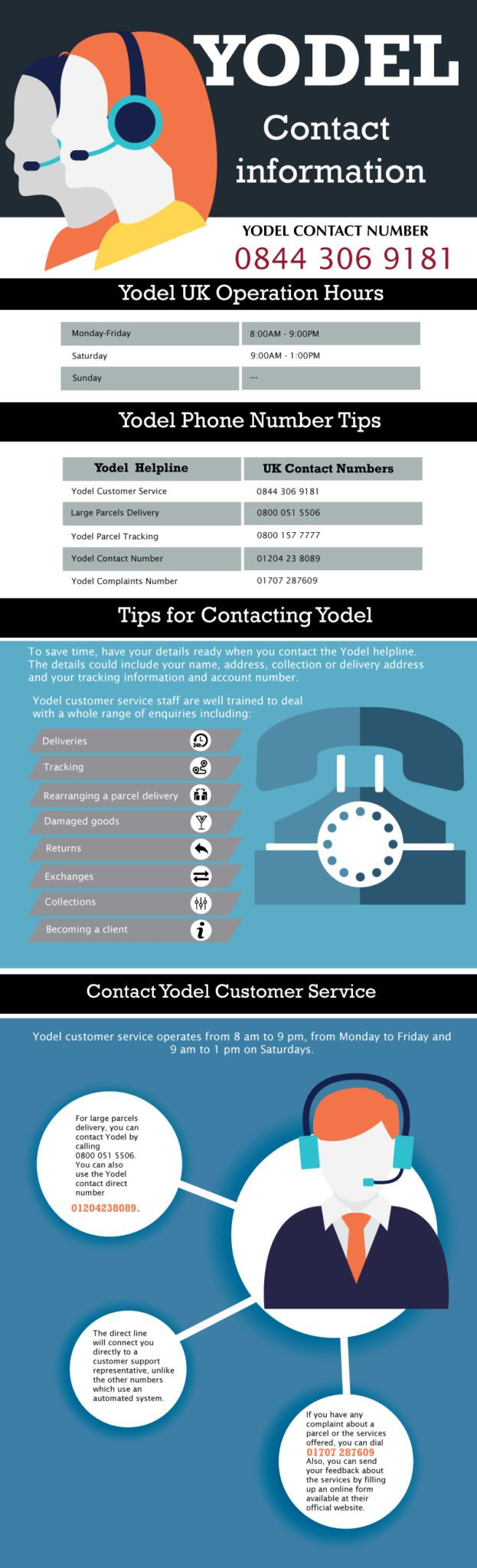 YODEL Contact Number