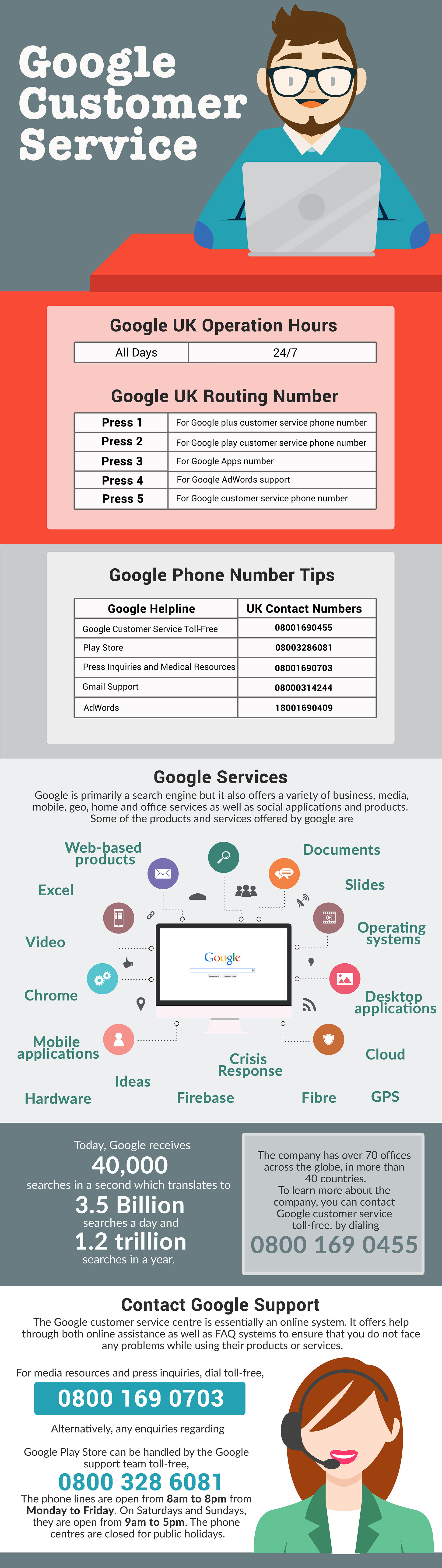 Google Contact Number